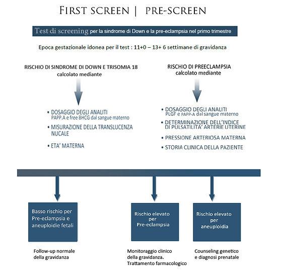 pre eclampsia screening