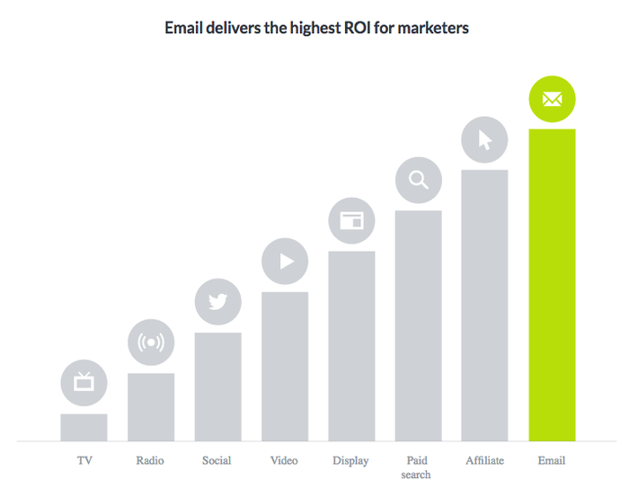 Why Integrated Campaigns Should Always Include Email Marketing