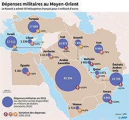 Depenses-militaires-Moyen-Orient_edited.