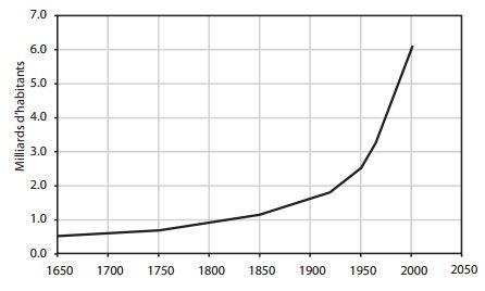 population-mondiale-2010.jpg