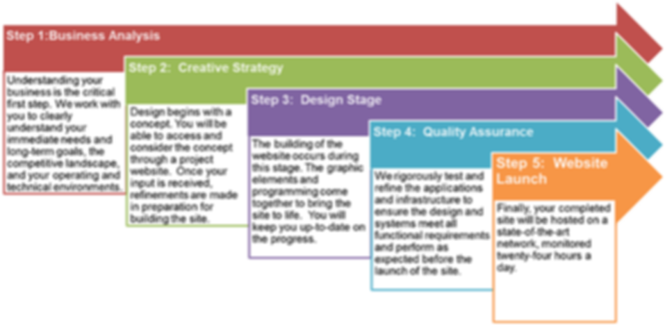 web design process.png