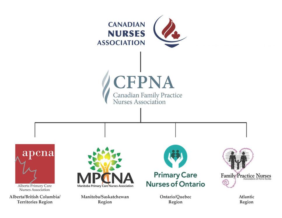 CFPNA Organizational Chart English.jpg