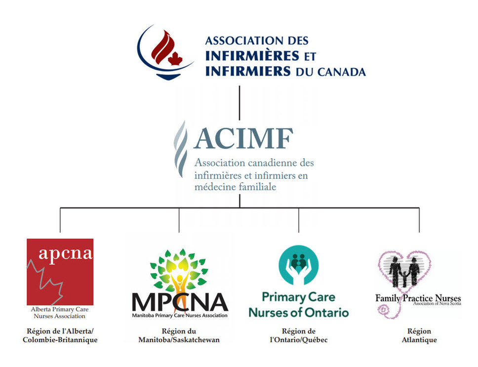 CFPNA Org chart french.jpg