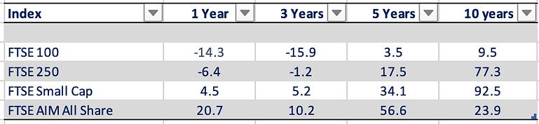 Percentage returns 1 3 5 10 years.png