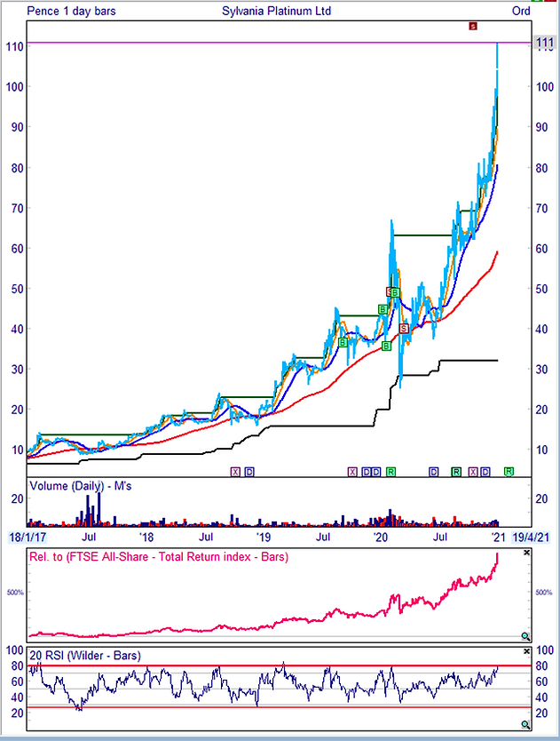 Sharescope chart.png