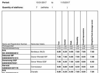 Final Results for 2017 Stallion Sport Tests