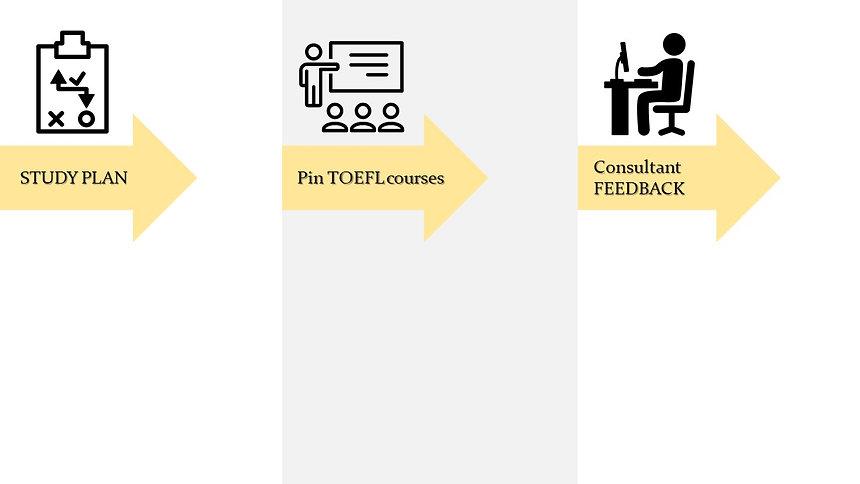 Pin TOEFL 托福衝刺計畫.jpg