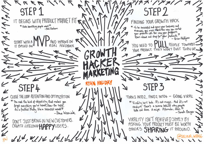 REVIEW : Ryan Holiday's Growth Hacker Marketing