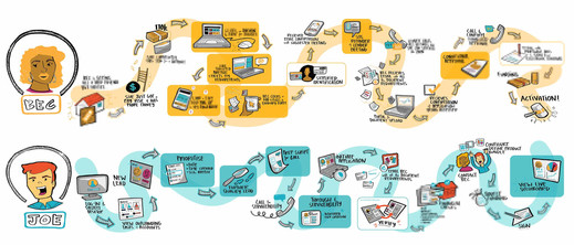 Customer Journey Map_Step 3.jpg