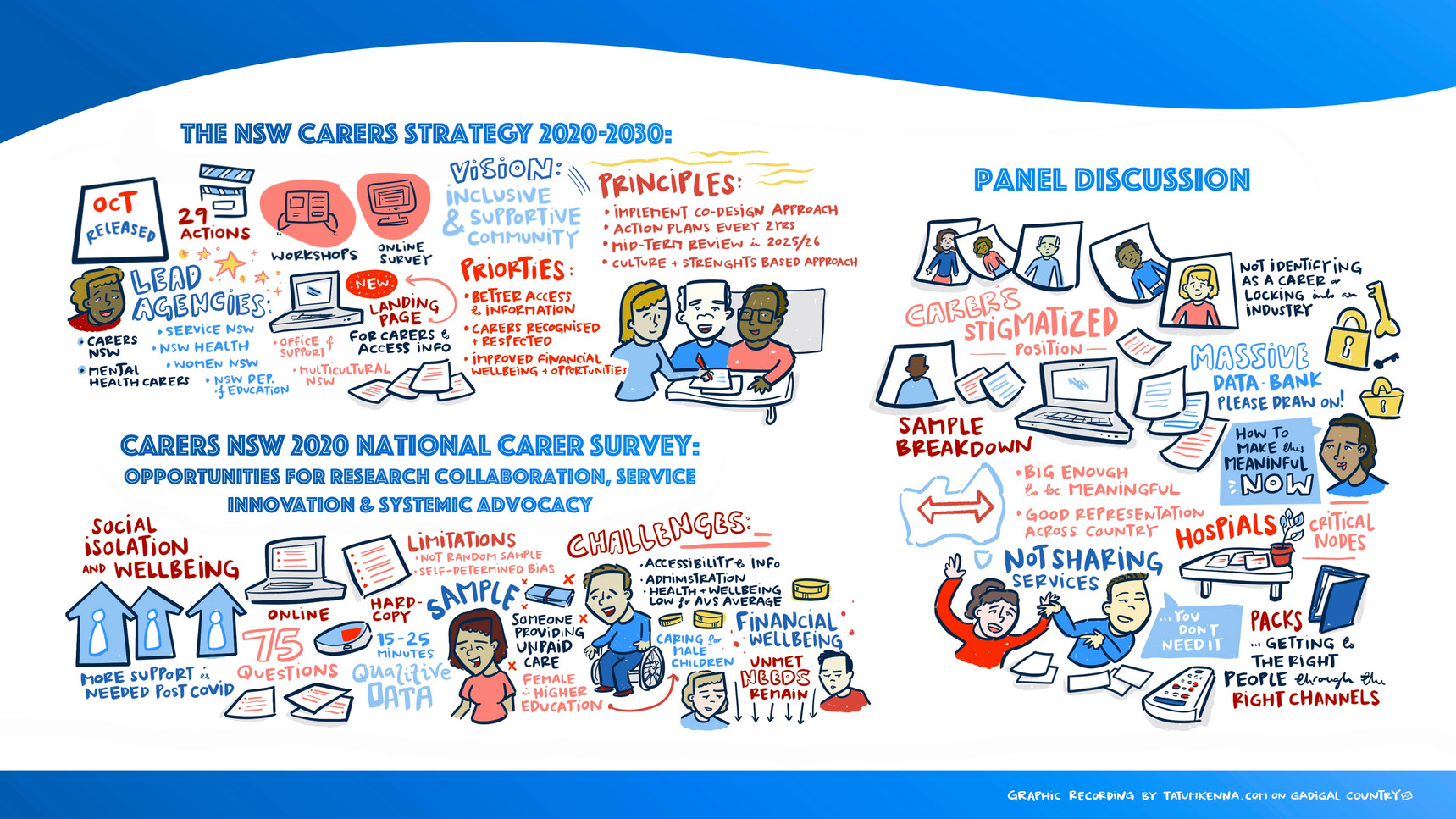 03_NSW Carers Strategy_2020 National Car
