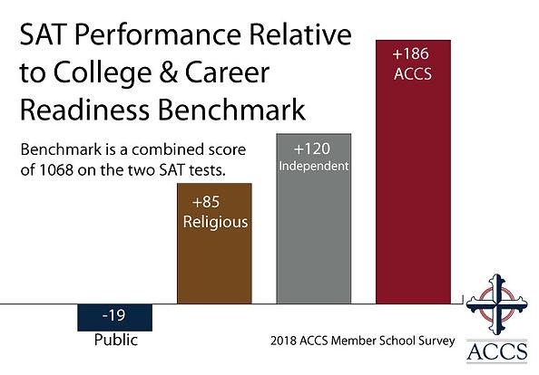 18-SAT-Performance-Relative-to-Benchmark
