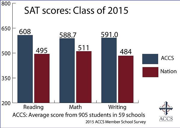 SAT scores.jpg