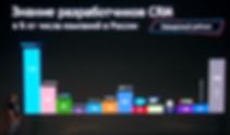 Узнаваемость crm - наведенный рейтинг.pn