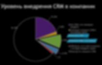 Уровень внедрения crm в компаниях.png