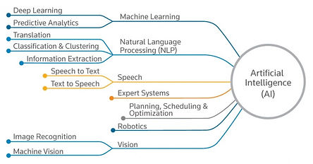 applications-of-artificial-intelligence-