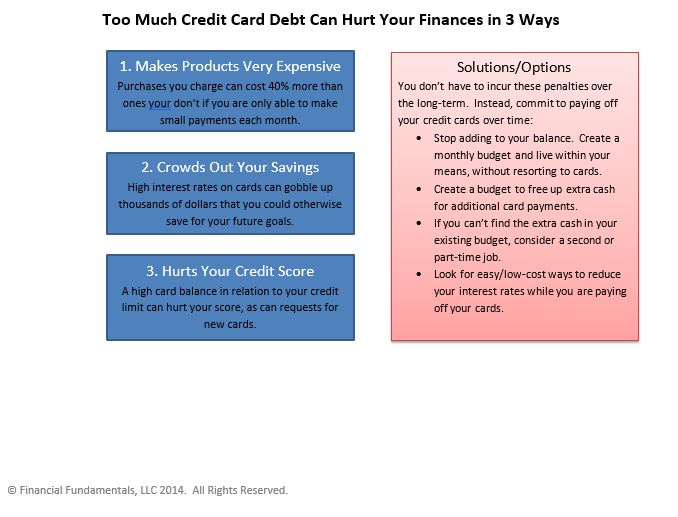 Excessive Credit Card Debt Infographic