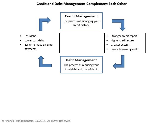 Credit and Debt Management Infographic