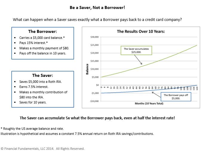 Borrower and Saver Infographic