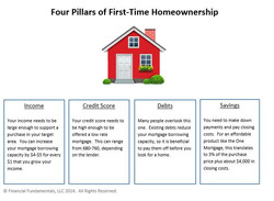 Home Ownership Infographic