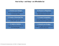 Car Buying Infographic