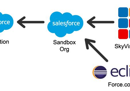 Visualforce Development Strategy