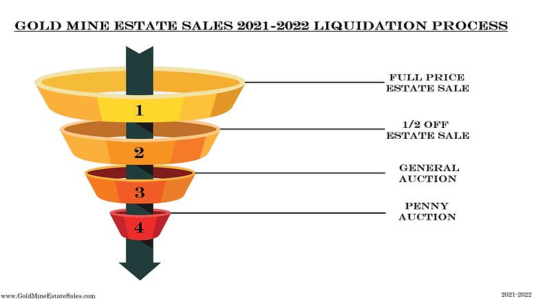 2021 - 2022 Sales Process.png