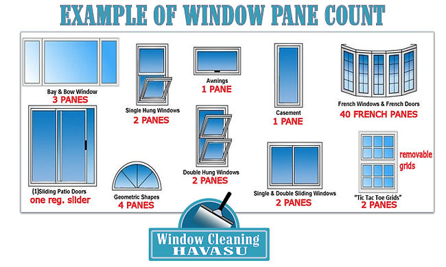 Window Pane Count Graphic