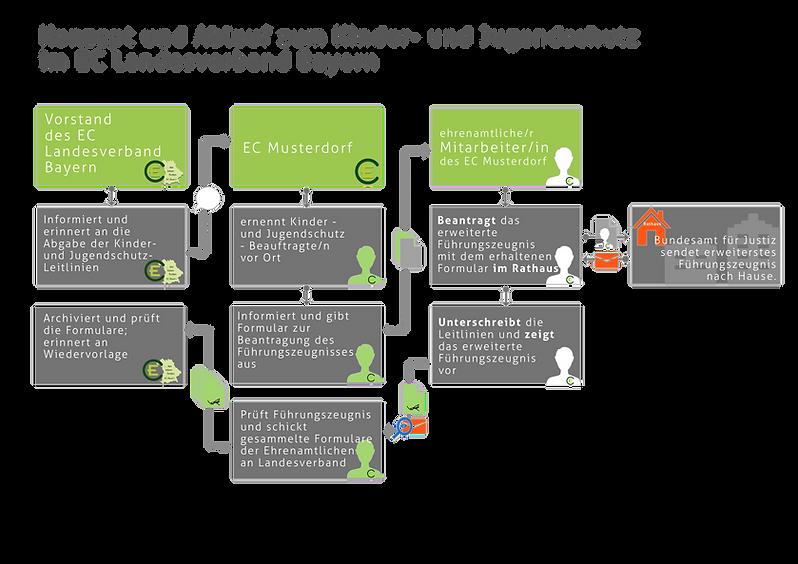 KUJS2016-Ablaufschema-EC-Bayern.png