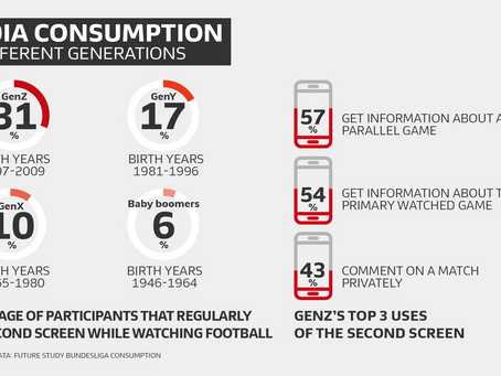 【コラム】『Z世代』は一流のコンテンツを望み、より個別化されたものを求めている