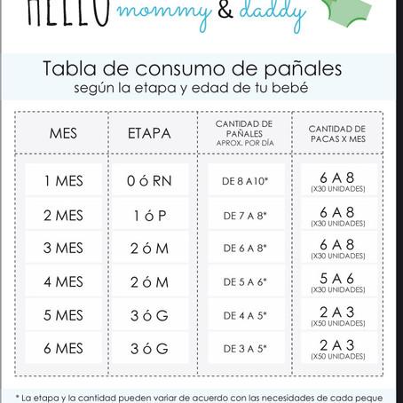 Cuantos pañales útiliza tu bebé por día durante los primeros 6 meses