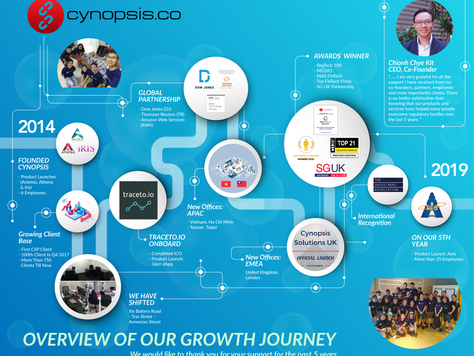 Celebrating Cynopsis' 5th year anniversary