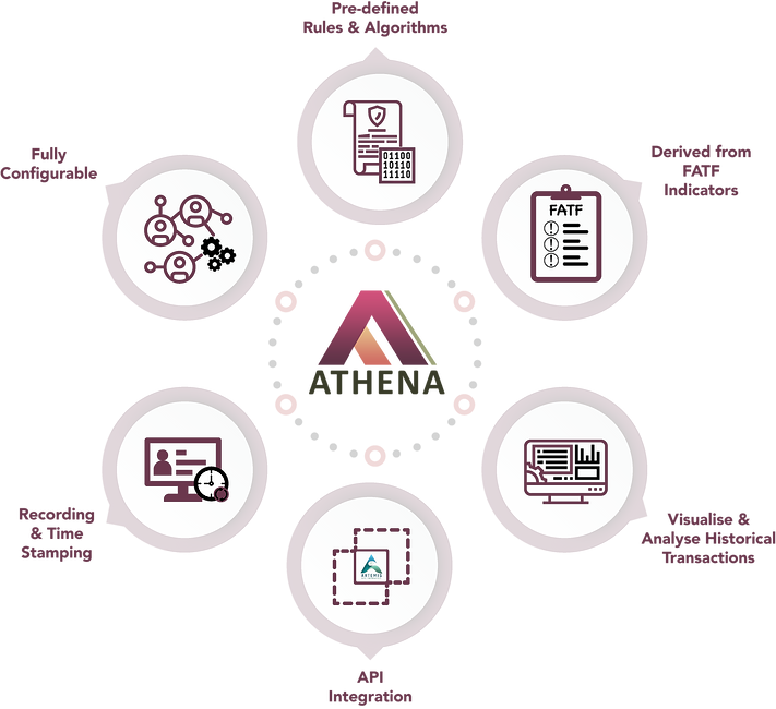 Key features of Athena
