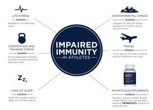A Daily Dose Immune Boost