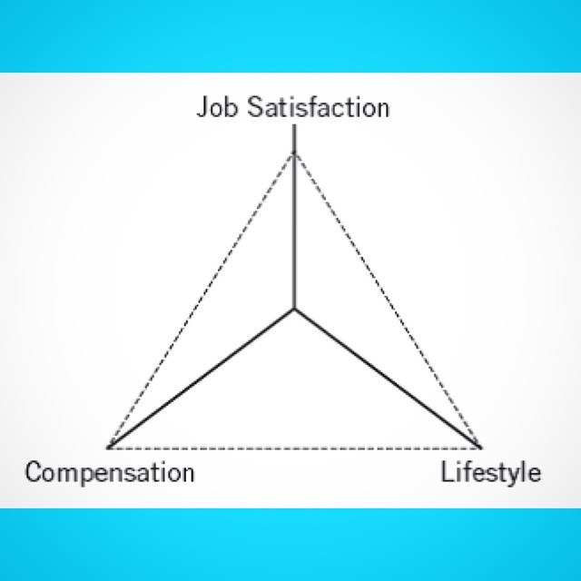 The Career Triangle