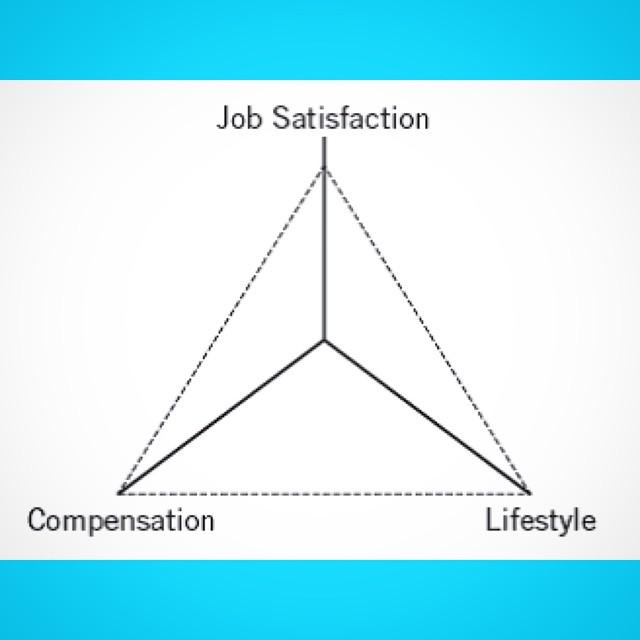 The Career Triangle