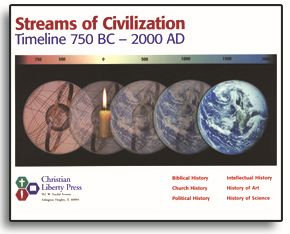 Streams of Civilization - Timeline 750 BC - 2000 AD