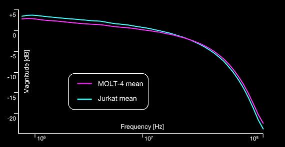 Jurkat+Molt4 mix - spectra.png
