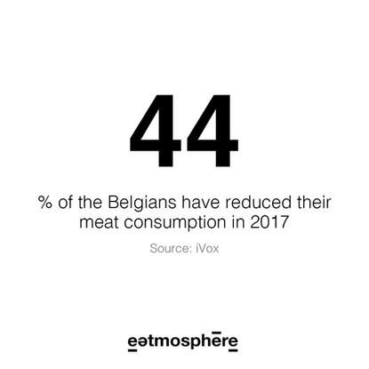 Percentage vleesconsumptie
