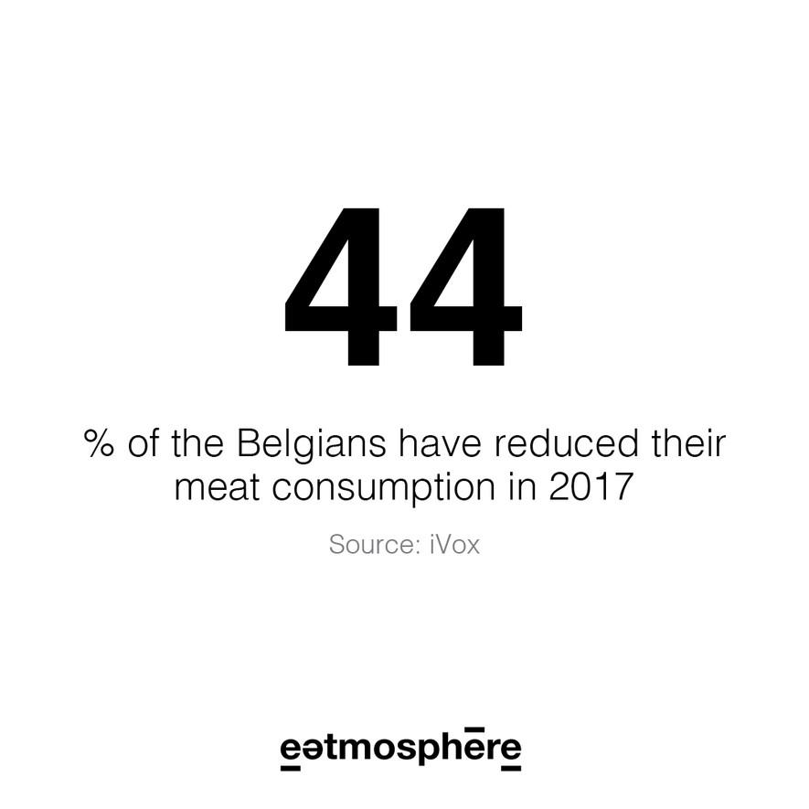 Percentage meat consumption