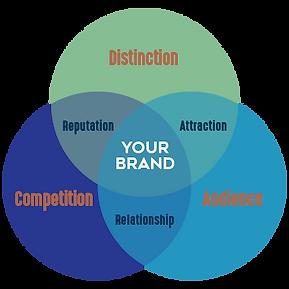 Strategy Venn Diagram.png