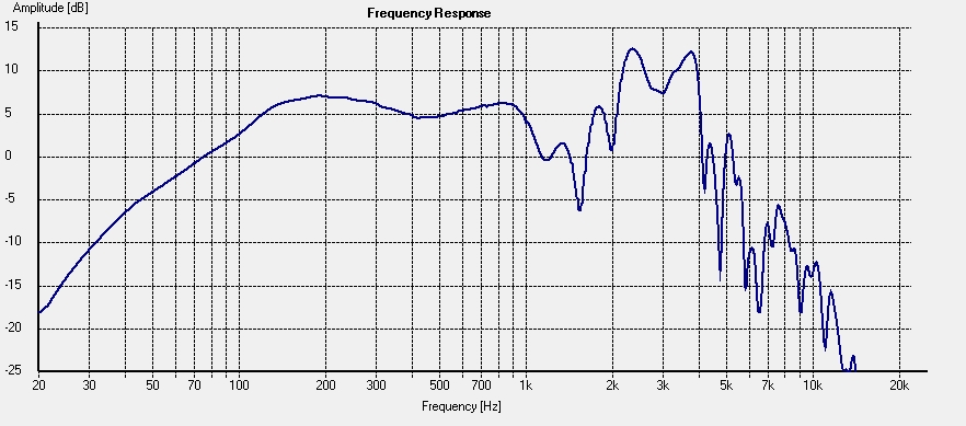 Typical Guitar Speaker Frequency Response Graph