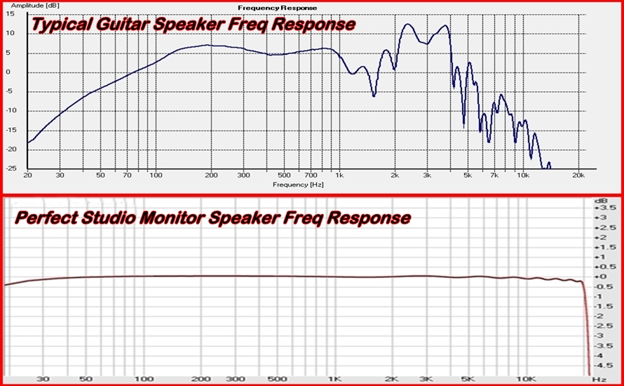 Guitar Frequency Chart range vs Studio Monitor