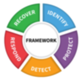 NIST Cyber Security Framework.png