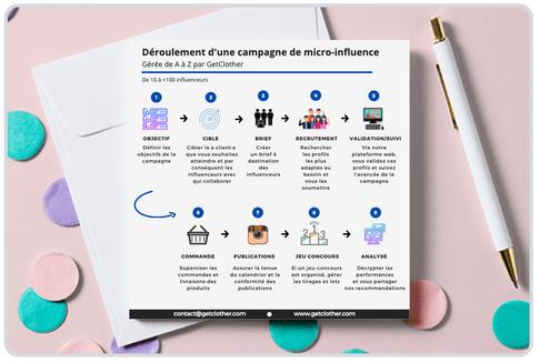 Infographie pour LinkedIn