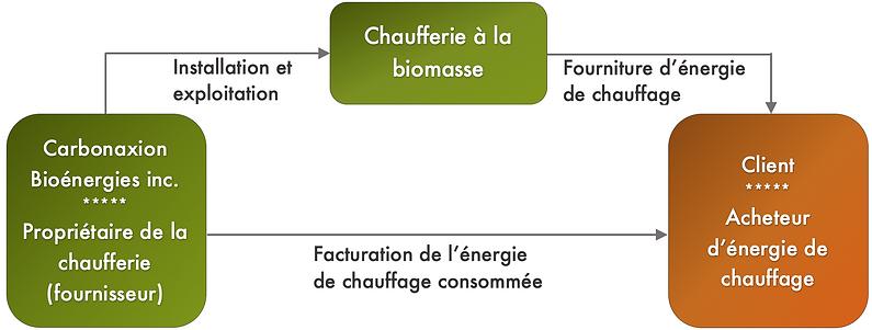 Services Énergie verte - Modèle d'affa