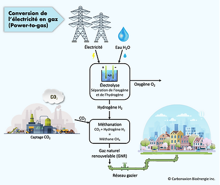 Conversion de l'électricité en gaz - Power-to-Gas - Carbonaxion - FR.png