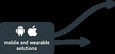 Mobile solutions + setas.png
