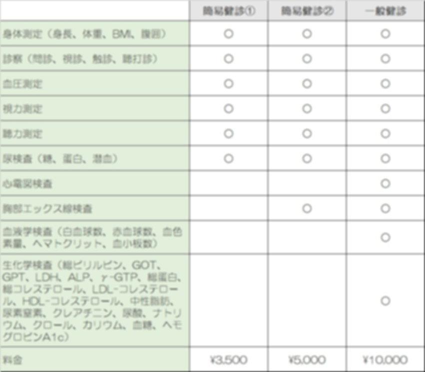 藤沢市のたかばやし胃腸科クリニック 健康診断