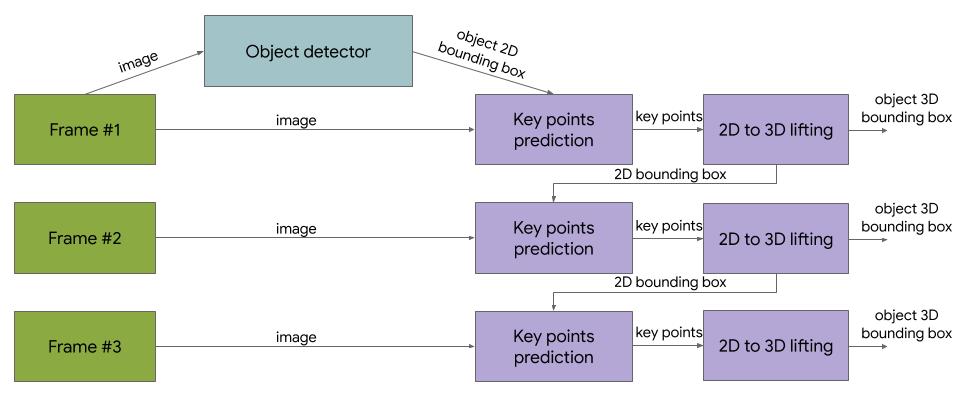 3D Objectron Model