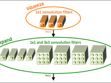 Squeeze-Net — Model size of 0.5MB, and accuracy same as AlexNet